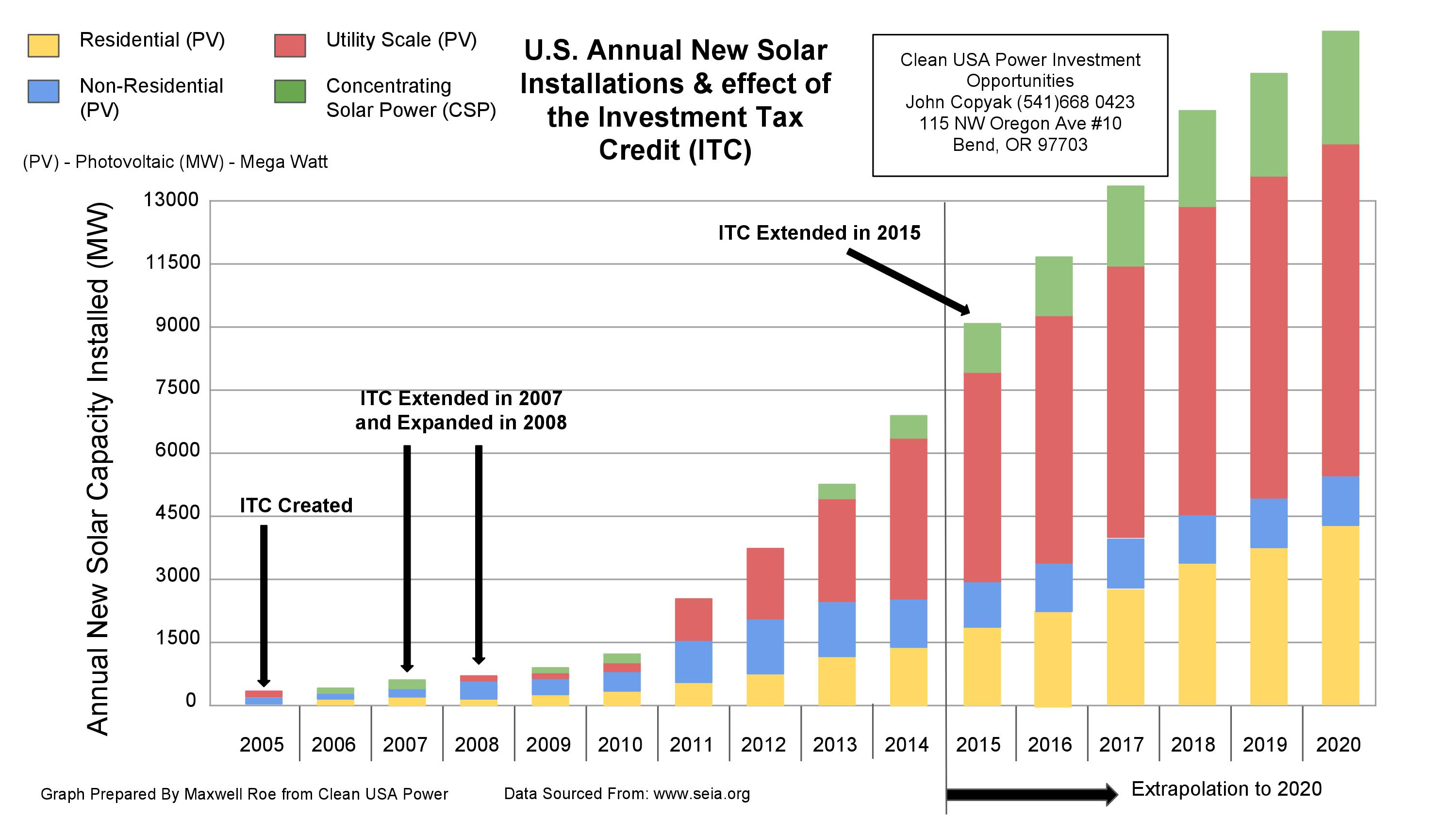 Solar Tax Credit Promotion